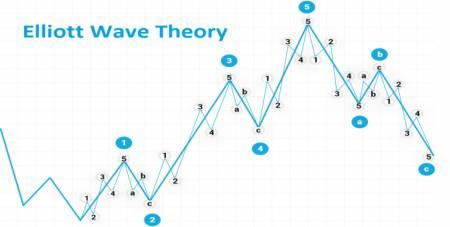 Elliott Wave Oscillator คืออะไร เคล็ดลับยอดนิยมสำหรับการพยากรณ์ด้วย Elliott Waves ใน Exness