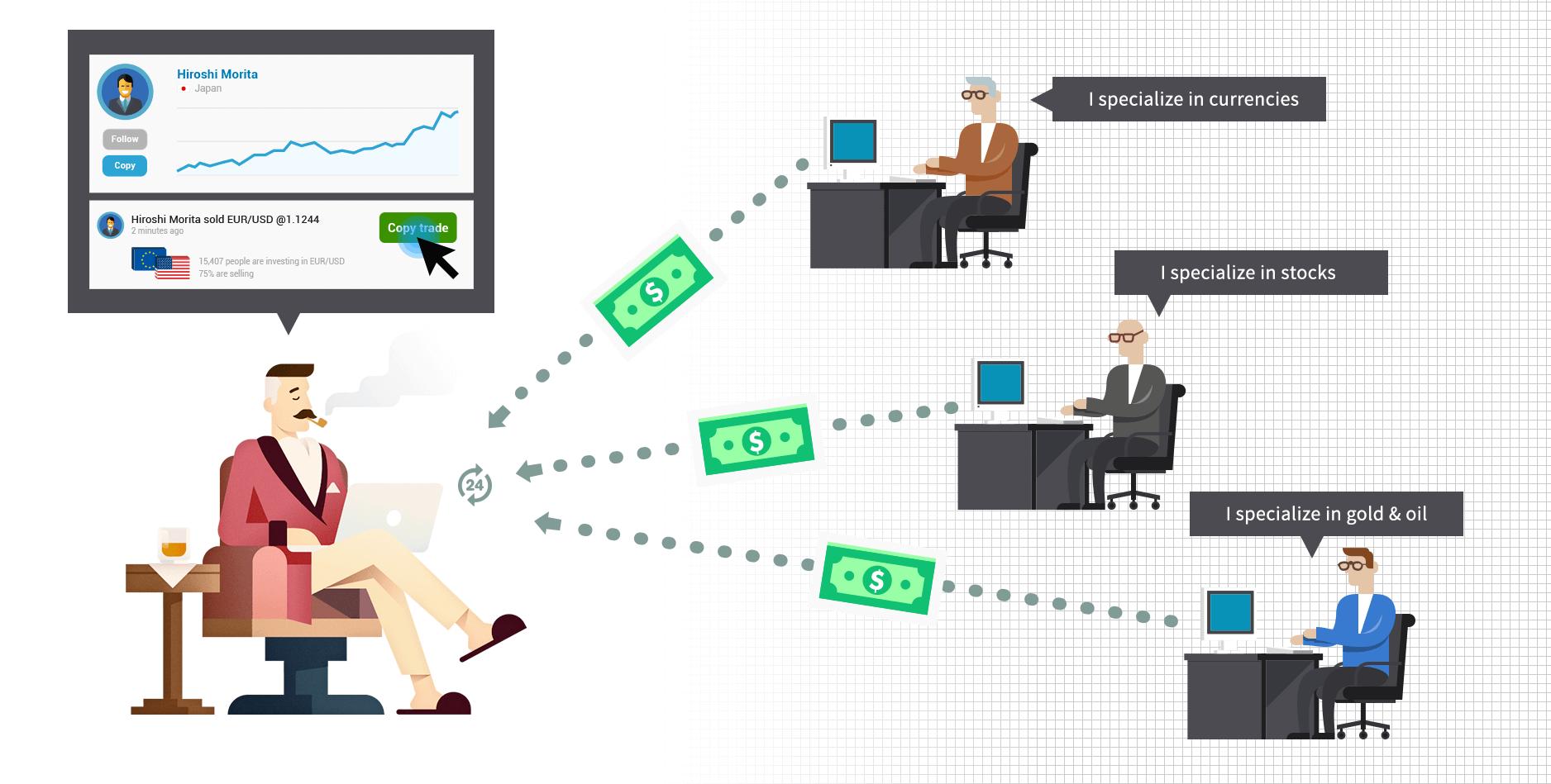 Exness Social Trading คืออะไร? วิธีใช้งาน