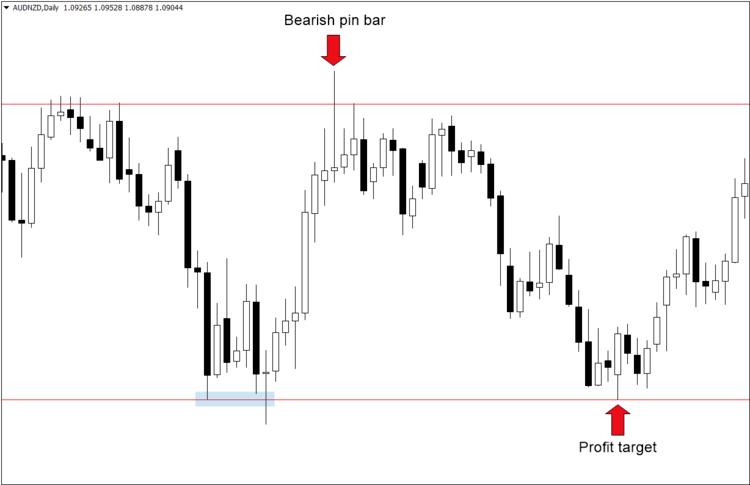 Forex Swing Trading Strategy ใน Exness: คู่มือฉบับสมบูรณ์สำหรับผู้ซื้อขาย